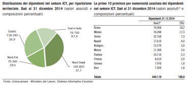 dipendenti ict in Italia